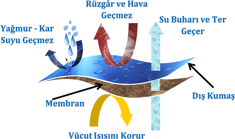 su geçirmeyen mont, soğuk iklim montu, membranlı mont